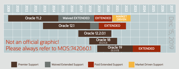 Extended Support for Oracle Database 12.1.0.2 extended