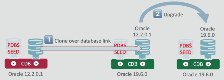 Upgrade Testing - Online Clone a PDB to Oracle 19c
