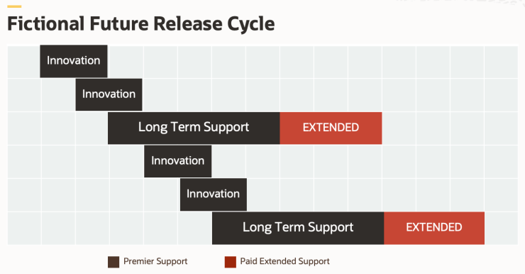 Oracle Long Term Support vs Innovation Releases