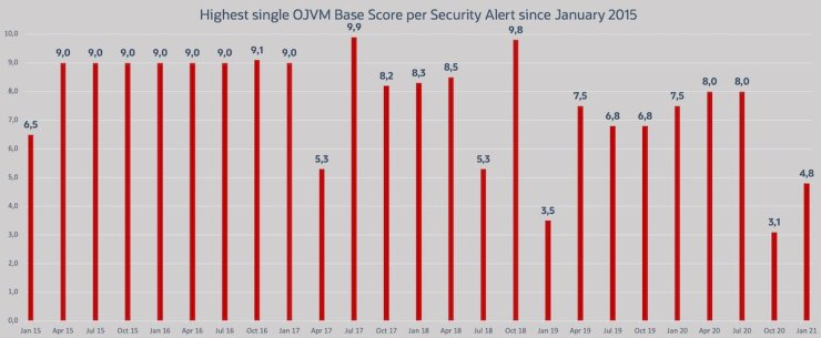 Patching all my environments with the January 2021 OJVM Bundles