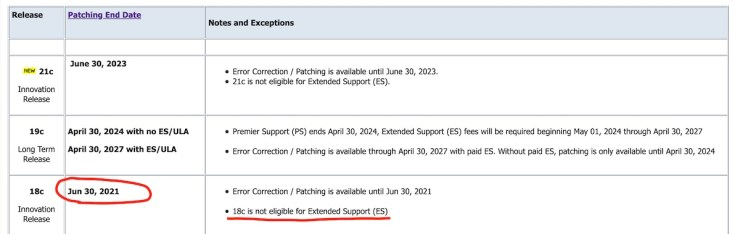 Bug Fixing Support for Oracle 18c ends June 30, 2021
