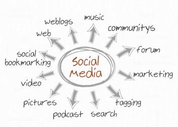 Social Media Marketing | Inbound Marketing | Bubble Graph | Mike D. O'Brien