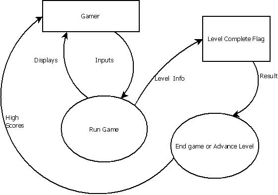 NEW DATA FLOW DIAGRAM FOR GAME