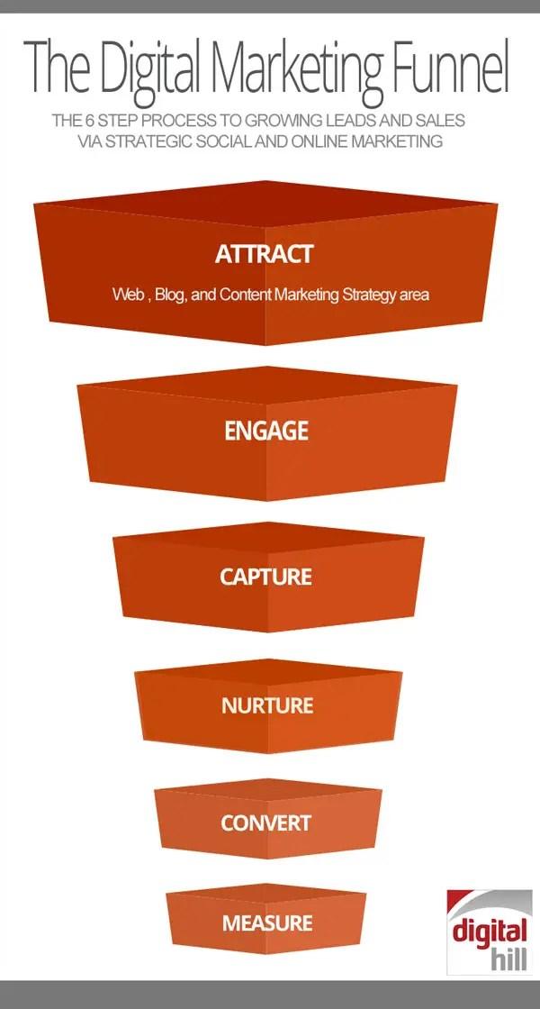 Digital-Marketing-Funnel--color