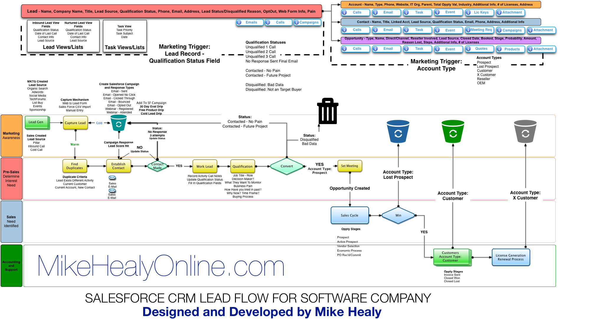 crm workflow diagram regulator wiring schematic or flowchart get free image about