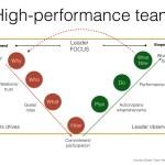 High performance model