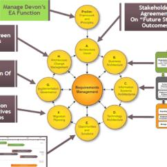 Togaf Framework Diagram Running Track 9 Ppt