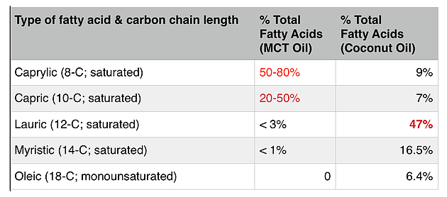 A comparison of the fatty acids in MCT oil and coconut oil