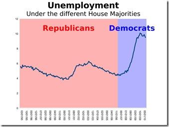 unemployment-chart-july-7-2010_01