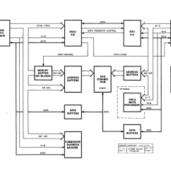 Draw The Block Diagram Of Computer Nissan X Trail Audio Wiring Mike Naberezny  Madison Z Ram