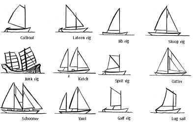 Free Boat Plans, Sailboat, Dinghy, Links