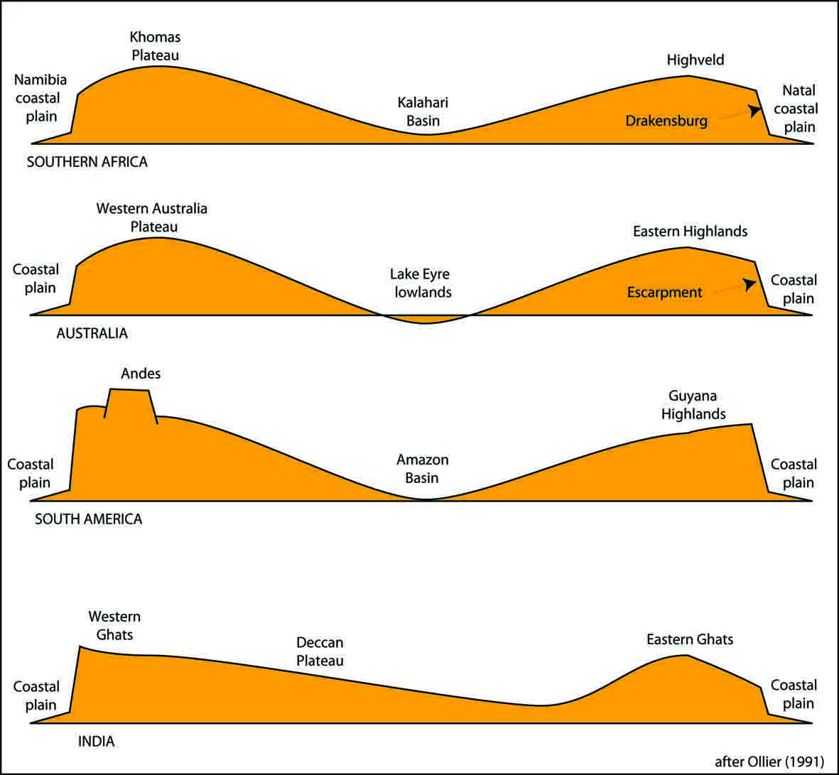 hight resolution of schematic cross sections of southern africa australia south america and india