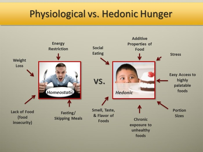 Physiological vs Hedonic Hunger