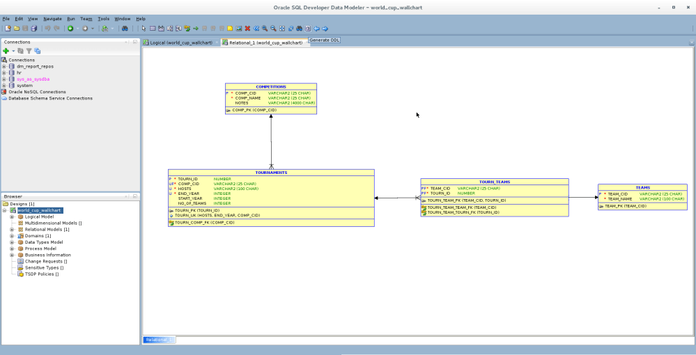 medium resolution of let s find out if our relational model is ready to go out into the big wide world with the relational model diagram in focus hit the generate ddl toolbar