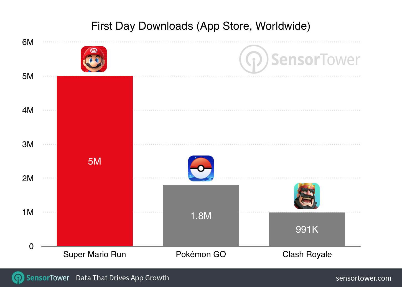 super-mario-run-first-day-downloads