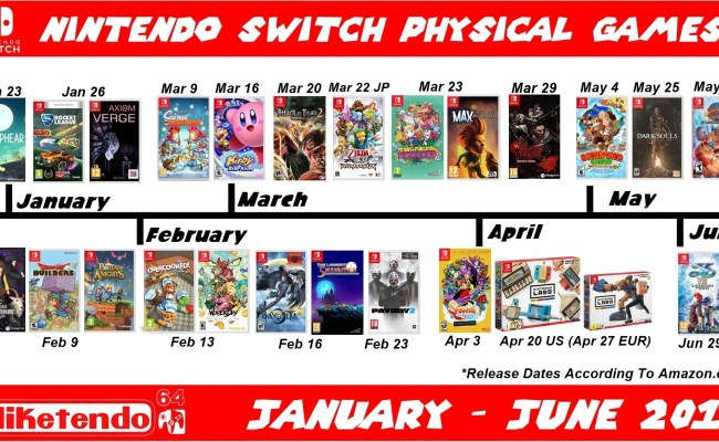 Timeline Of Physical Switch Games January June 2018