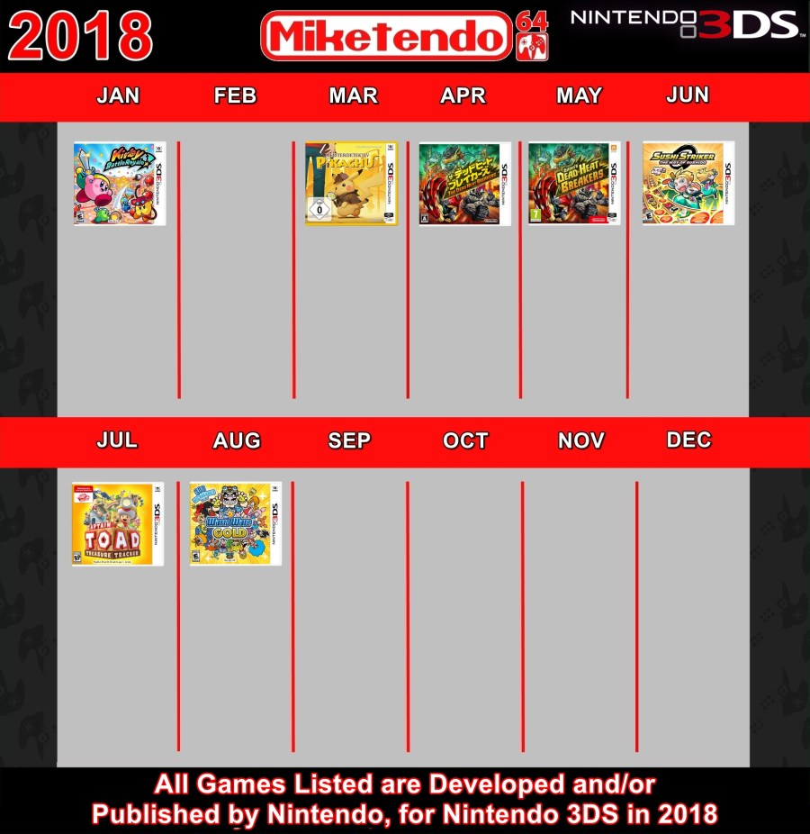 M64 Infograph - 2018 3DS Games