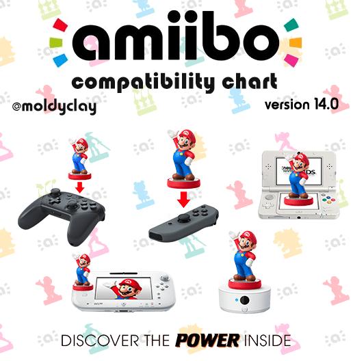 @moldyclay's amiibo Compatibility Chart v.14