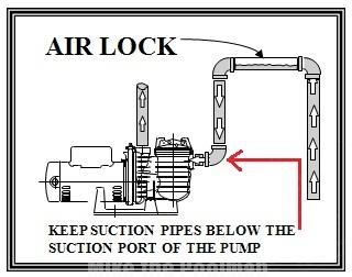Pool pump not priming? It might be Air Lock...