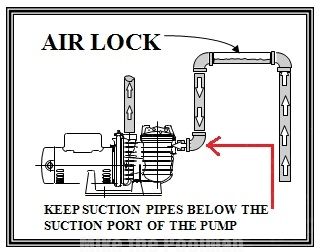 well pump not priming porsche 964 dme wiring diagram pool it might be air lock illustration