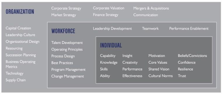 Human Performance Framework Image