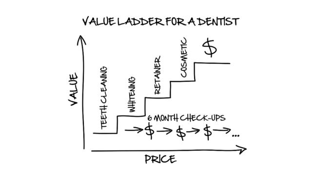 Value ladder of dentist