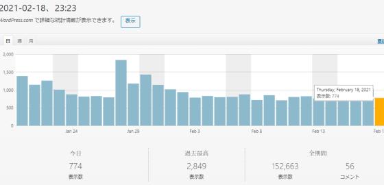 100記事達成する頃には1日平均500PVを割らなくなった