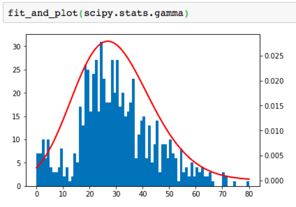 Stock Price Monte Carlo Simulation Python
