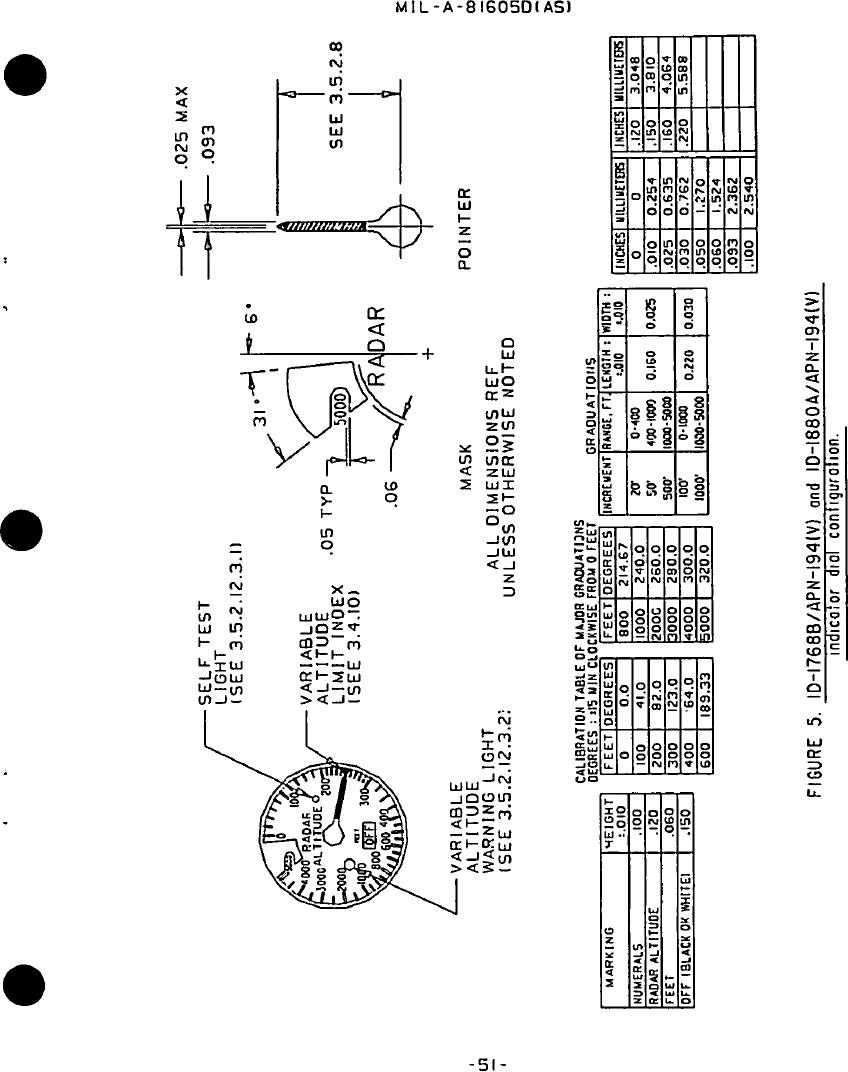 Figure 5. ID-1768B/APN(V) and ID 1880A/APN-194(V