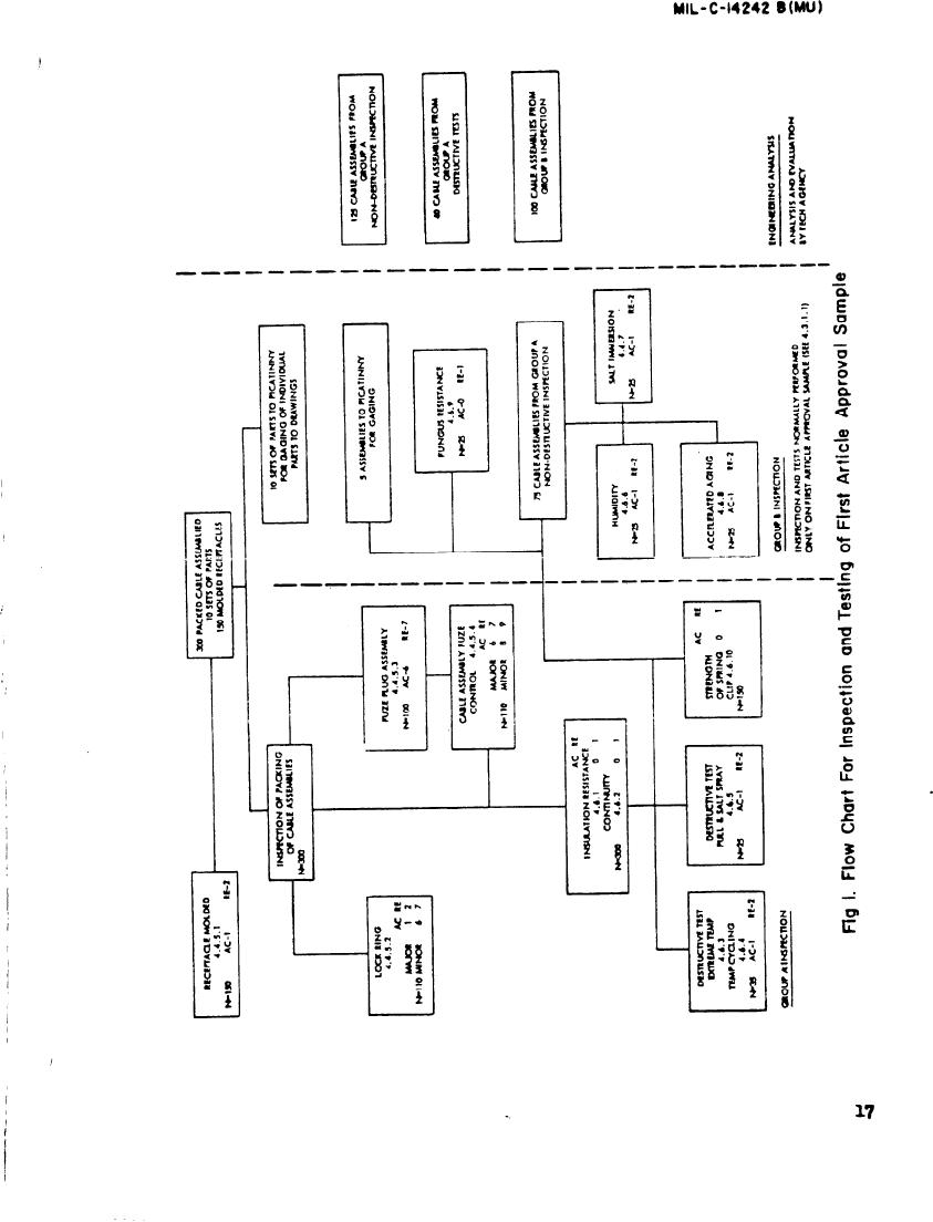Figure 1. Flow chart for Inspection and Testing of First