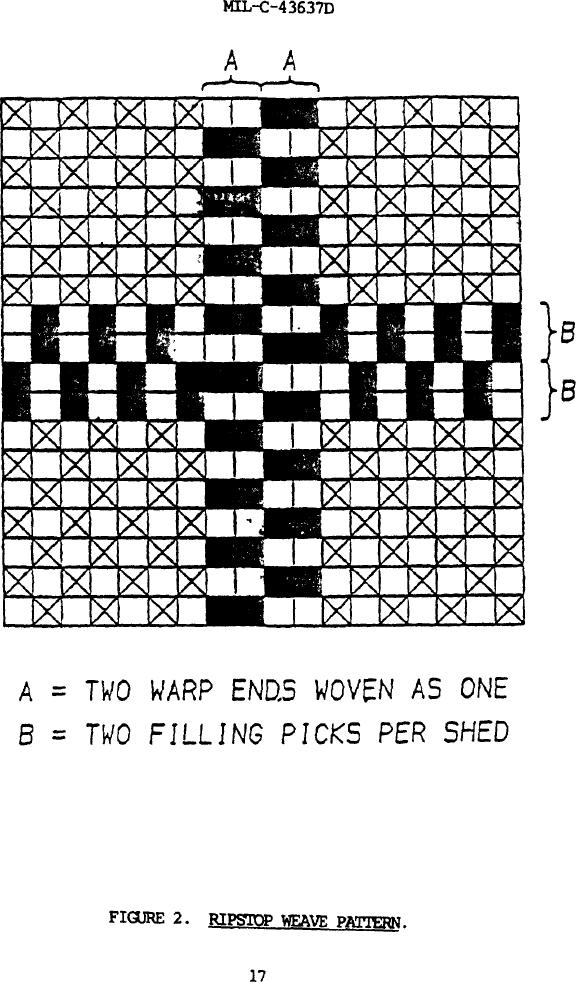 Figure 2. Ripstop weave pattern