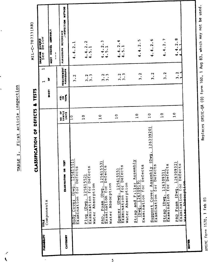 Table I. First Article Inspection