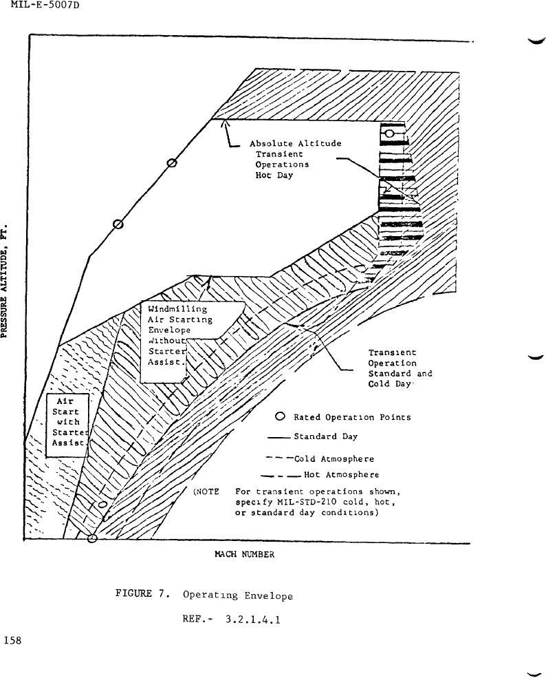 Figure 7. Operating Envelope