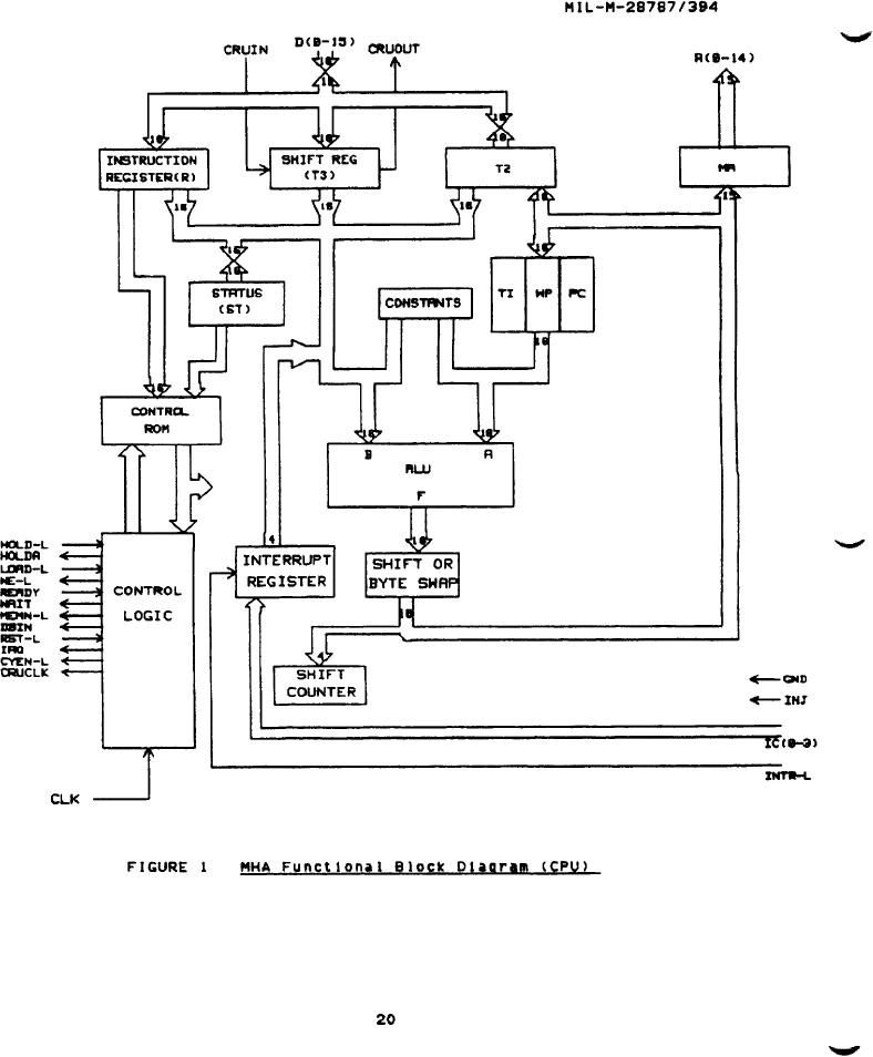Figure 1. MHA functional block diagram (CPU)
