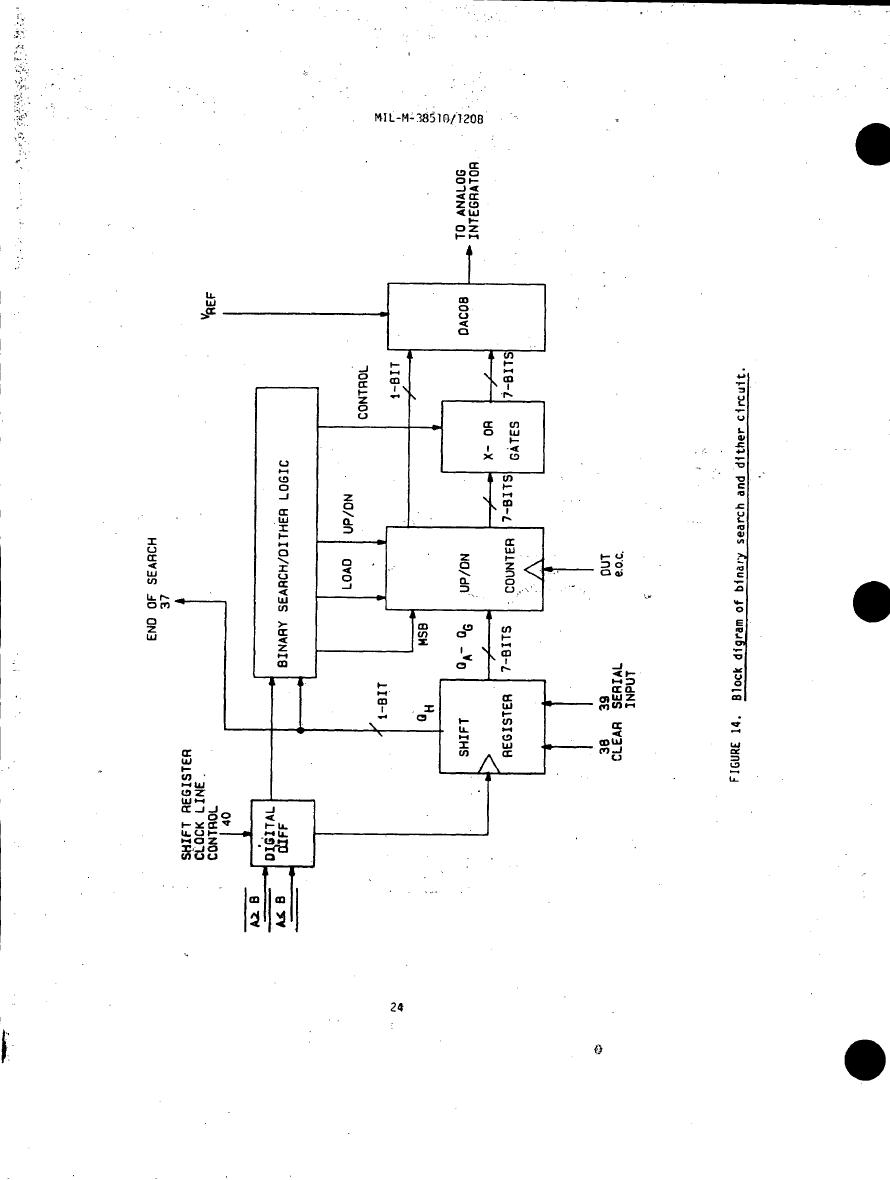 Figure 14. Block diagram of binary search and dither circuit