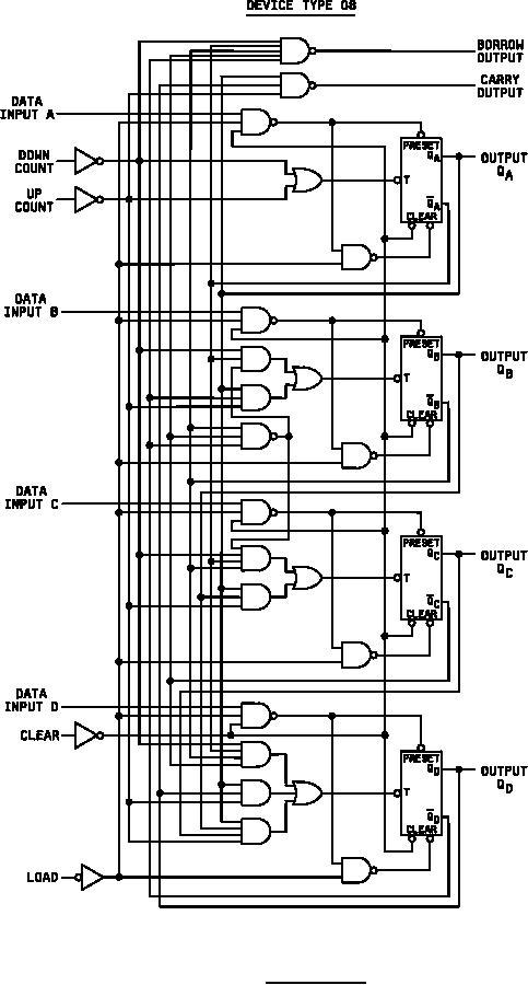 Figure 2. Logic diagrams device type 08