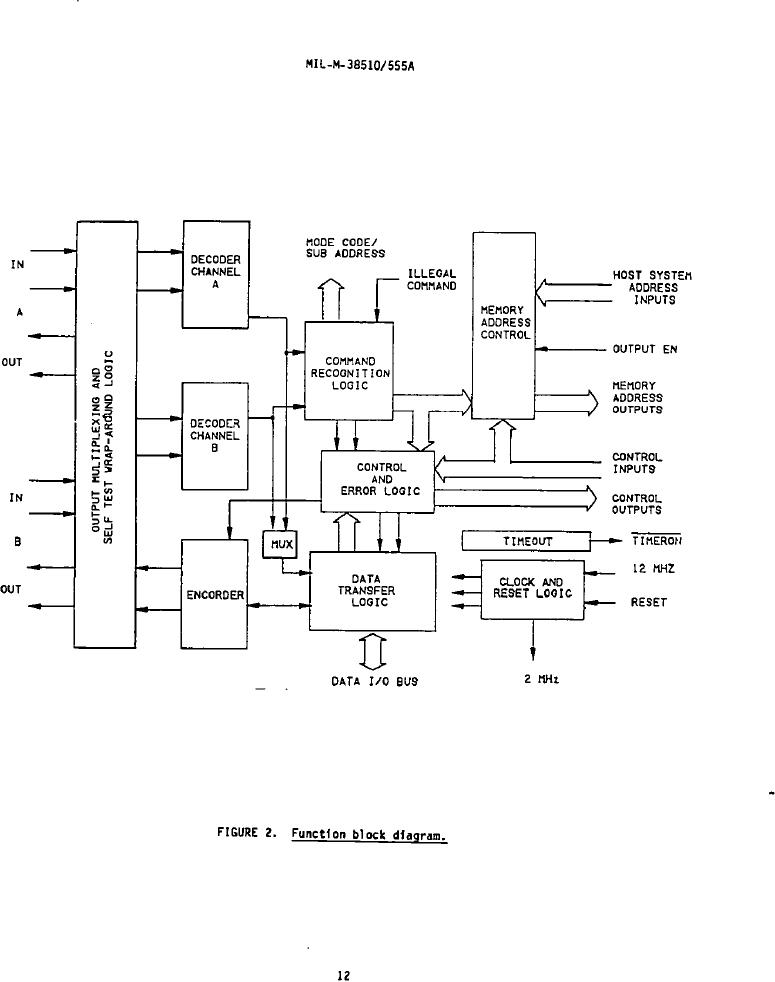 Figure 2. Function block diagram