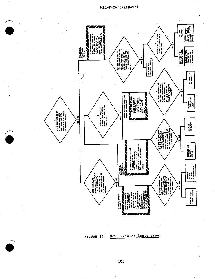 Figure 22. RCM Decision Logic Tree
