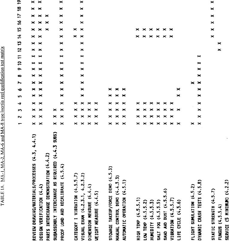 Table IA. MA-I, MA-2, MA-6 and MA-8 type inertia reel
