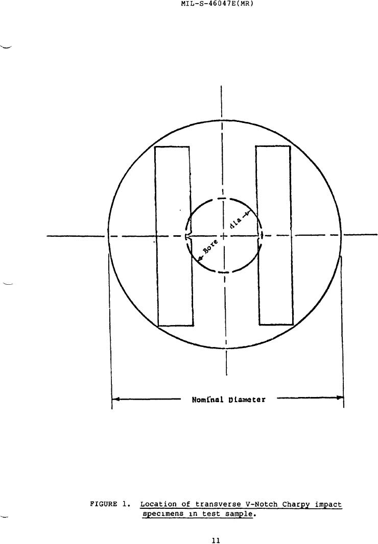 Figure 1. Location of Transverse V- Notch Charpy Impact