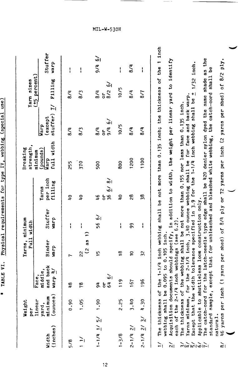 Table VI. Physical requirements for type IV, webbing