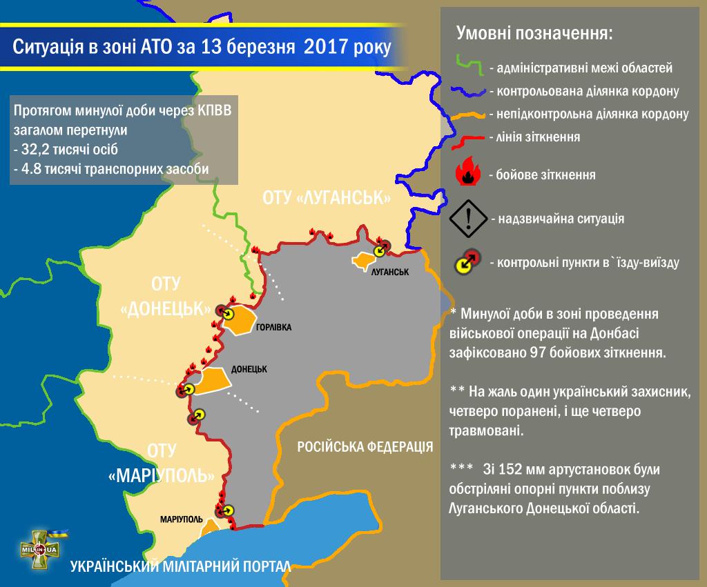 Ситуація в зоні проведення військової операції на Донбасі за 13 березня 2017 року