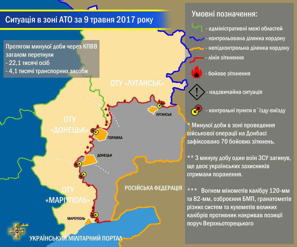 Ситуація в зоні проведення військової операції на Донбасі за 9 травня 2017 року