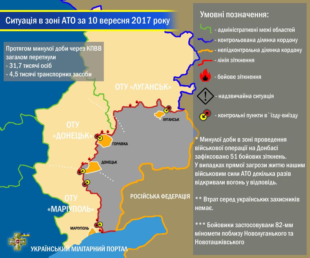 Ситуація в зоні проведення військової операції на Донбасі за 10 вересня 2017 року