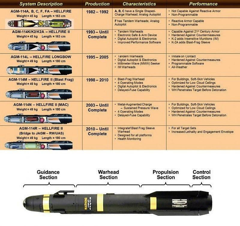 Схема, що показує деталі різних варіантів AGM-114, включно з AGM-114R.
