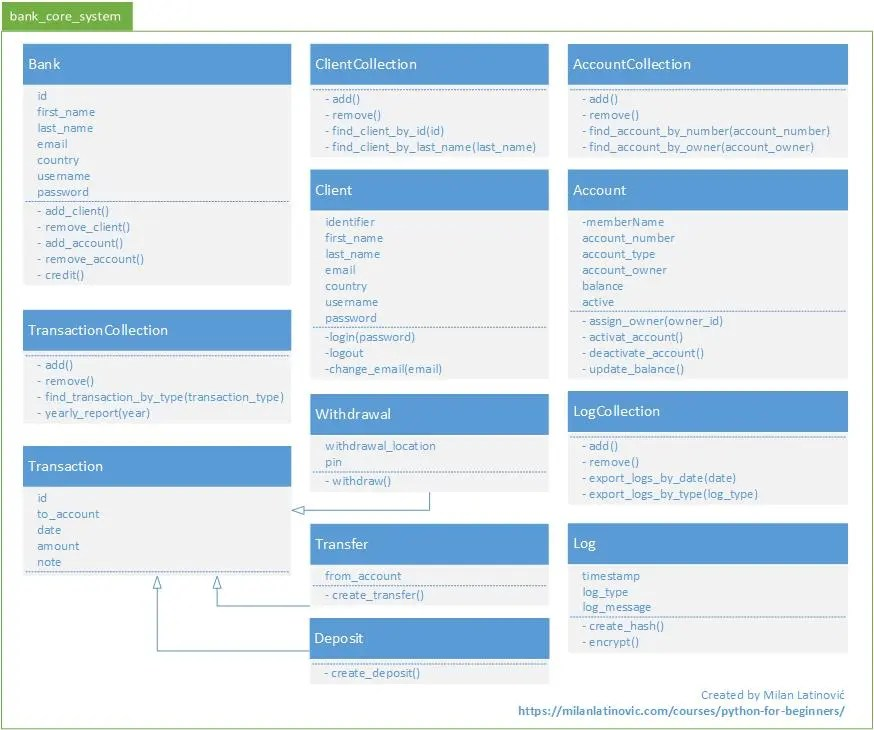 Quick start with Python - Bank Class Diagram