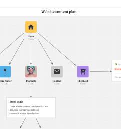 completed website content plan template in milanote app [ 2560 x 1343 Pixel ]