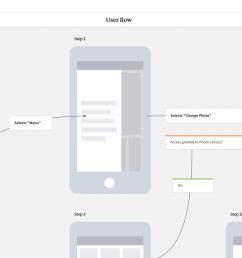 completed user flow template in milanote app [ 2560 x 1343 Pixel ]