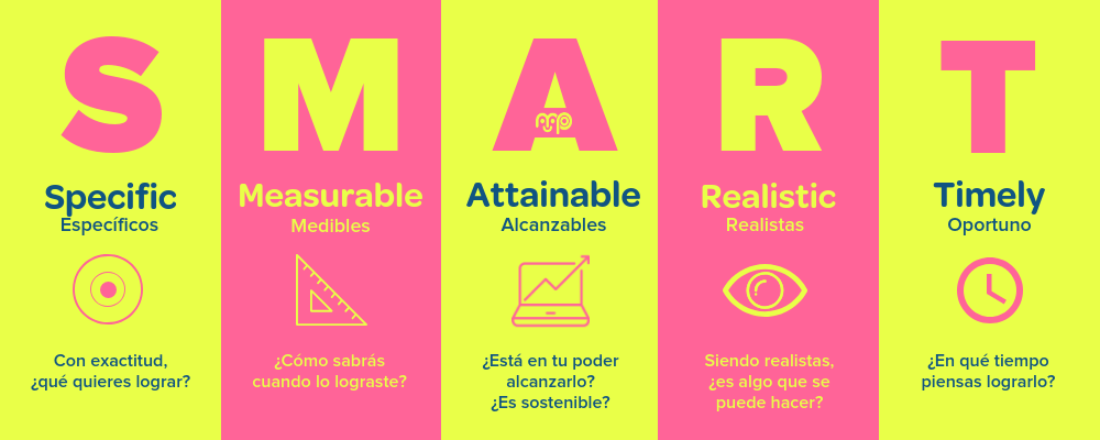 Objetivos SMART, Al establecer objetivos de marketing digital, no te quedes en el romanticismo