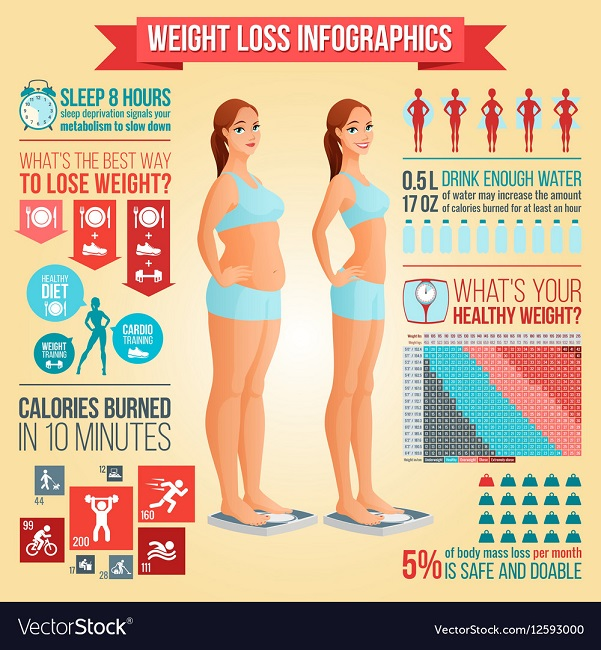 Keep a track on the calories you burn